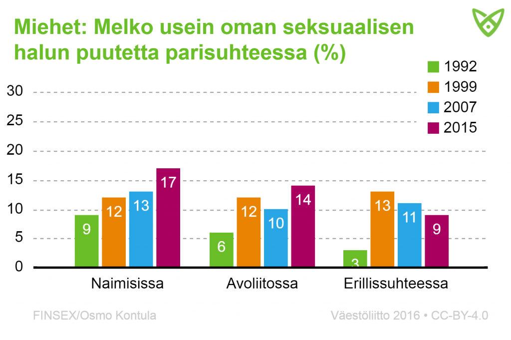 Haluttomuus on yleistynyt naimisissa olevilla miehillä. Vuonna 2015 heistä 17 % kertoi kokevansa melko usein haluttomuutta.