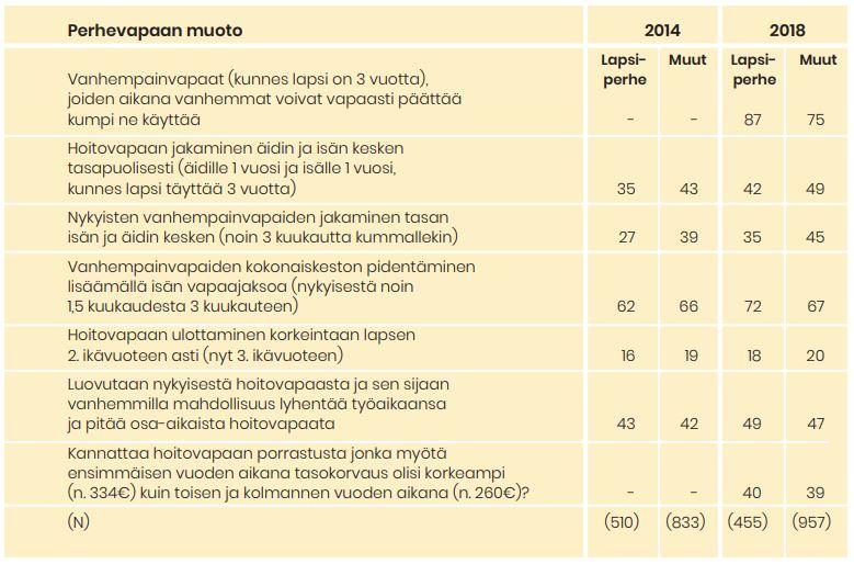 Taulukko naisvastaajista, jotka kannattavat ainakin jossain määrin mainittuja perhevapaamuotoja. Tiedot avattu tekstissä.