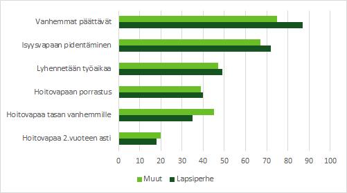 Kuva näyttää naisten kannatuksen eri perhevapaamuodoille. Valtaosan mielestä vanhempien pitäisi päättää ja toiseksi pidentää isyysvapaata.