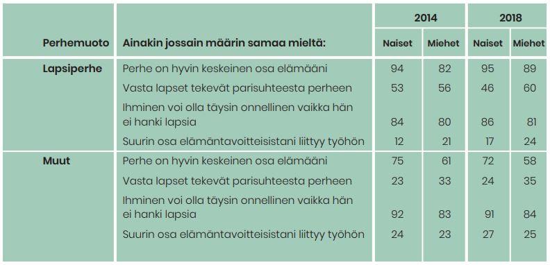 Vastaajien mielipiteet perhearvoihin liittyviin väittämiin. Taulukon tiedot on avattu alapuolella olevassa tekstiosuudessa.