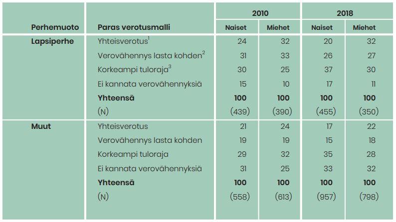 Kannat parhaasta verotusmallista helpottamaan lapsiperheitä. Lapsiperheiden naisten mielestä korkeampi tuloraja, miesten yhteisverotus.