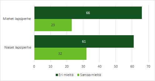 Lapsiperheissä asuvista naisista 32 % ja miehistä 23 % oli sitä mieltä, että kokopäiväinen päivähoito haittaa alle 3-vuotiaan kehitystä.