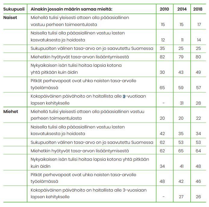 Vastaajien kannat tasa-arvoväittämiin. Puolet miehistä kokee, että sukupuolten tasa-arvo on saavutettu Suomessa ja naisista neljännes.