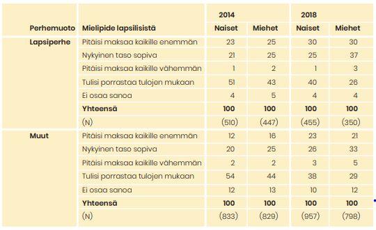 Taulukko näyttää, mitä mieltä vastaajat olivat vuosina 2014 ja 2018 lapsilisien tasosta. Tärkeimmät tiedot ovat tekstissä.