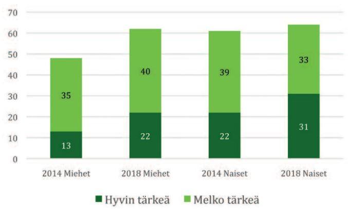 Kuva näyttää lapsiperheissä asuvat vastaajat, joille vanhempainpäivärahan korotus on tärkeää. Sen merkitys on kasvanut vuodesta 2014.