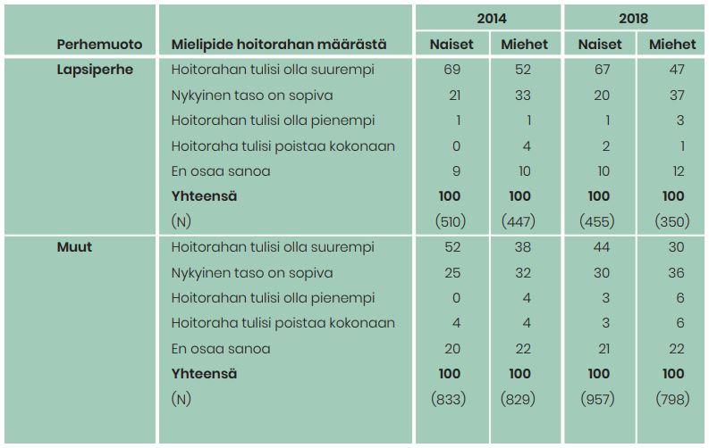 Taulukossa on vastaajien mielipiteet hoitorahan määrään. Lapsiperheissä elävistä valtaosa toivoi sen korottamista.