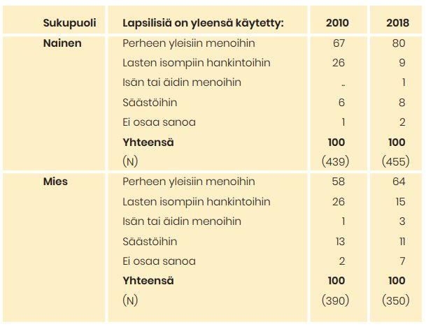Taulukko 7 näyttää, mihin lapsiperheissä asuvat ovat käyttäneet lapsilisiä. Tärkeimmät kohdat on avattu tekstissä.