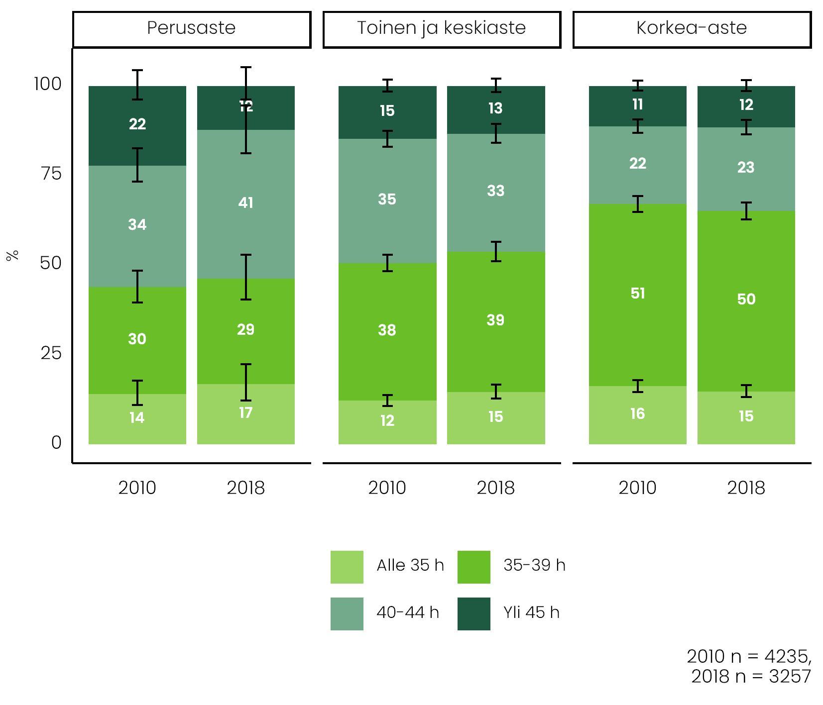 Vertailussa on koulutusluokkien viikkotyöajat vuosina 2010 ja 2018 työllisten lapsiperheiden vanhempien keskuudessa. Tiedot tekstissä.
