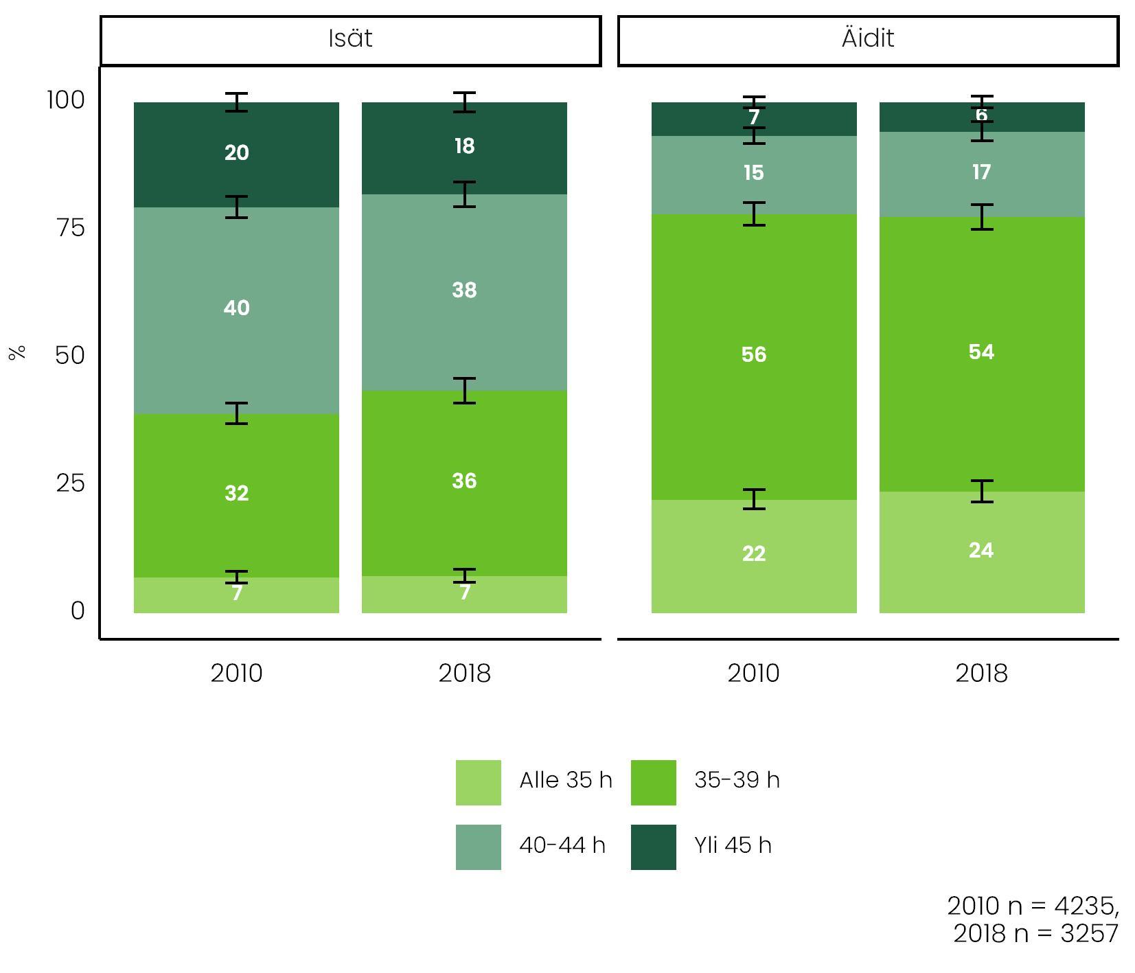 Kuvio näyttää, millaisia eroja äitien ja isien viikkotyöajoissa oli vuosina 2010 ja 2018. Tiedot ovat tekstissä.