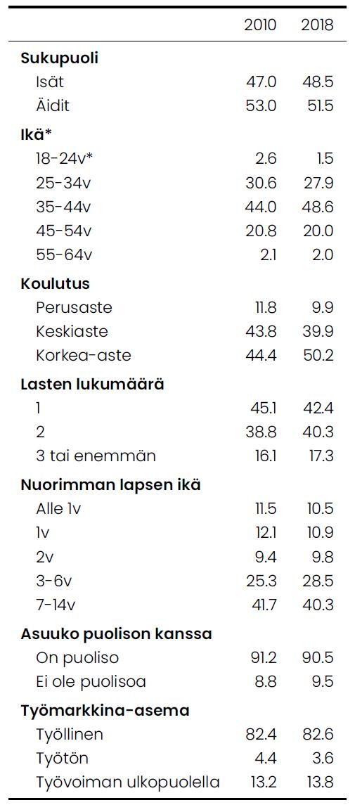 Taulukossa on esitellä vuosien 2010 ja 2018 vertailu lapsiperheiden vanhempien taustamuuttujista. 25–34-vuotiaiden määrä on laskenut hieman.