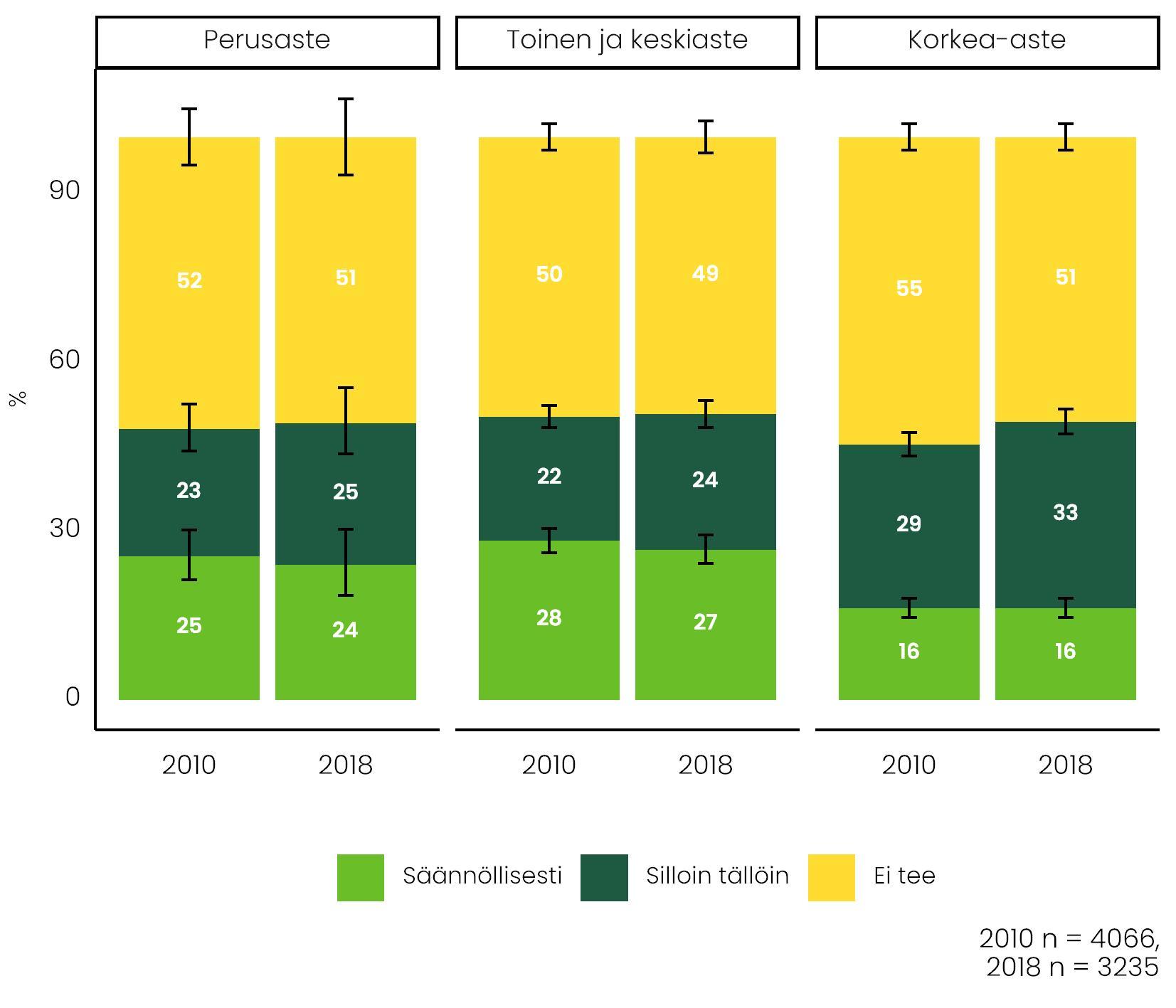 Kuviossa vertaillaan iltatöiden yleisyyttä kolmen koulutusryhmän välillä vuosina 2010 ja 2018. Päätiedot avattu tekstissä.