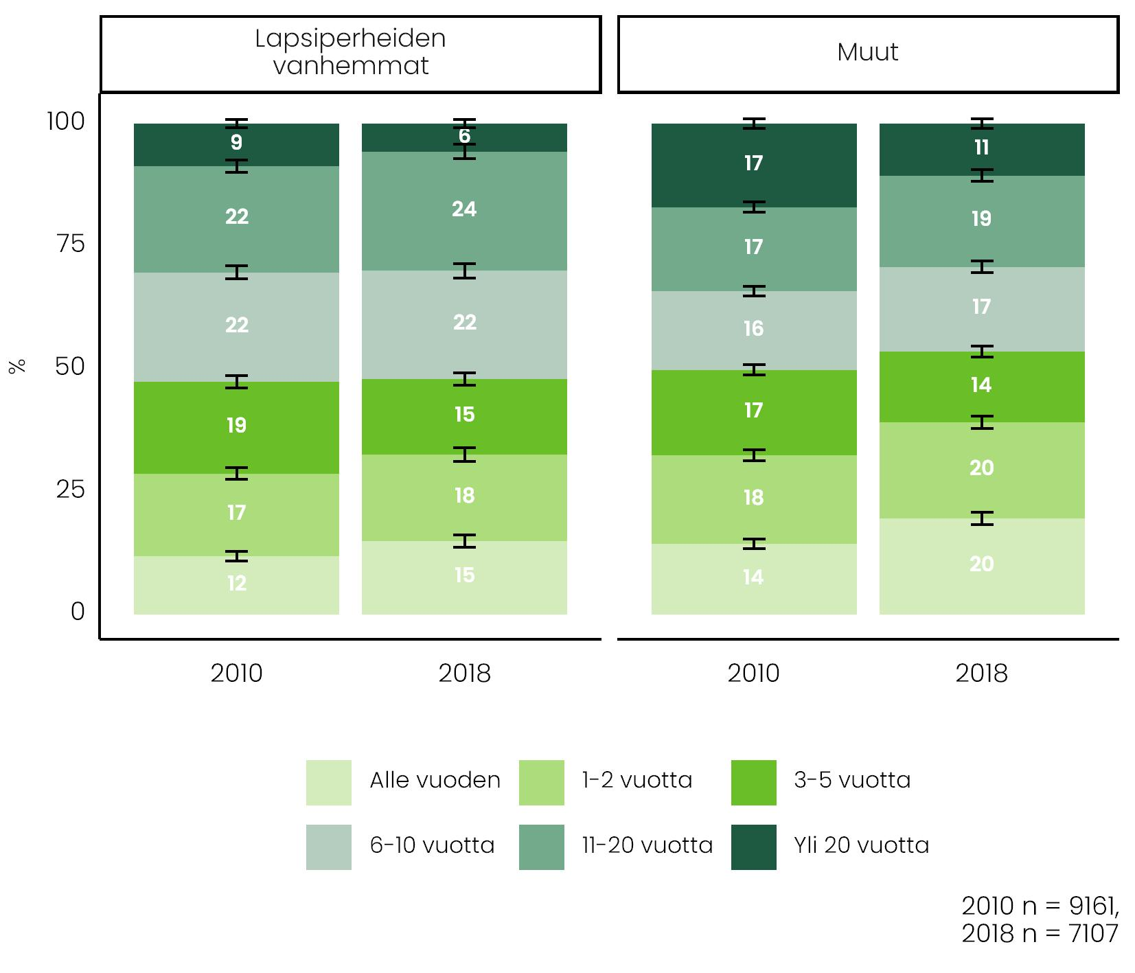 Kuvio näyttää, miten työsuhteiden pituudet ovat muuttuneet lapsiperheiden vanhempien ja muiden välillä vuosina 2010 ja 2018. Tiedot tekstissä.