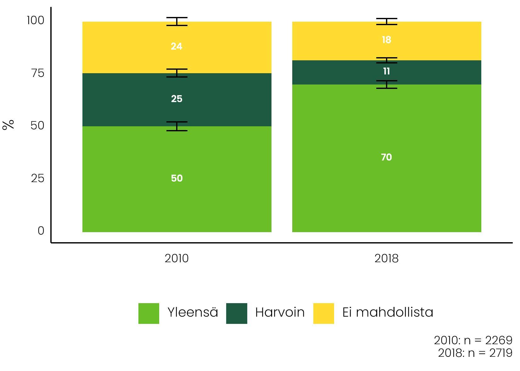 Kuviossa vertaillaan sitä, miten työllisten vanhempien joustomahdollisuudet ovat muuttuneet vuodesta 2010 vuoteen 2018. Tiedot tekstissä.
