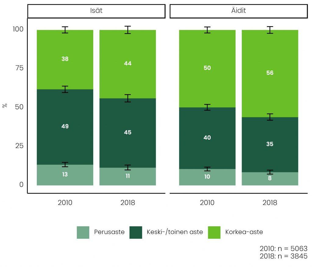 Esillä ovat isien ja äitien koulutusasteiden erot vuosina 2010 ja 2018. Korkea-asteen koulutus on yleistynyt sekä äideillä että isillä.