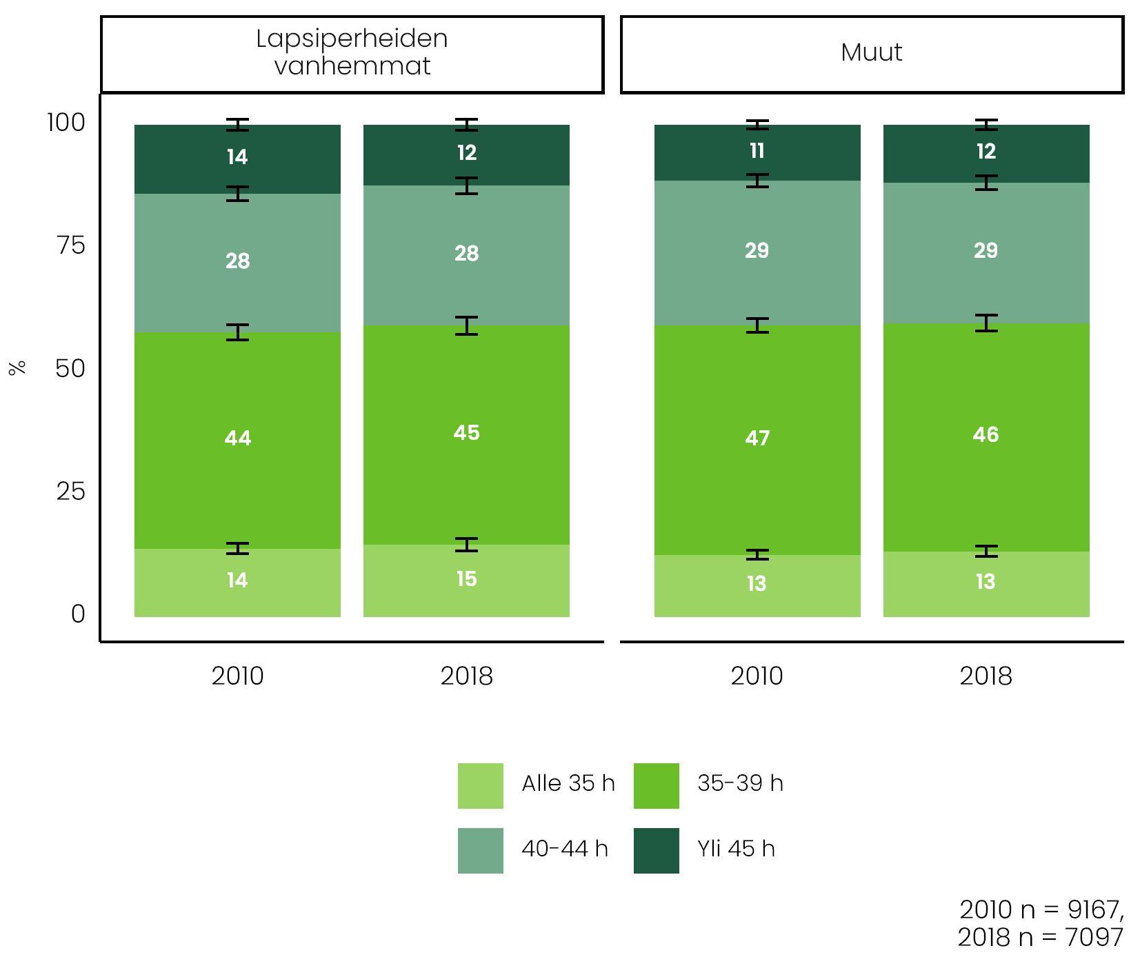Kuviossa on lapsiperheiden vanhempien sekä muiden viikkotyöajat vuosina 2010 ja 2018. Työajoissa ei ole huomattavia muutoksia.