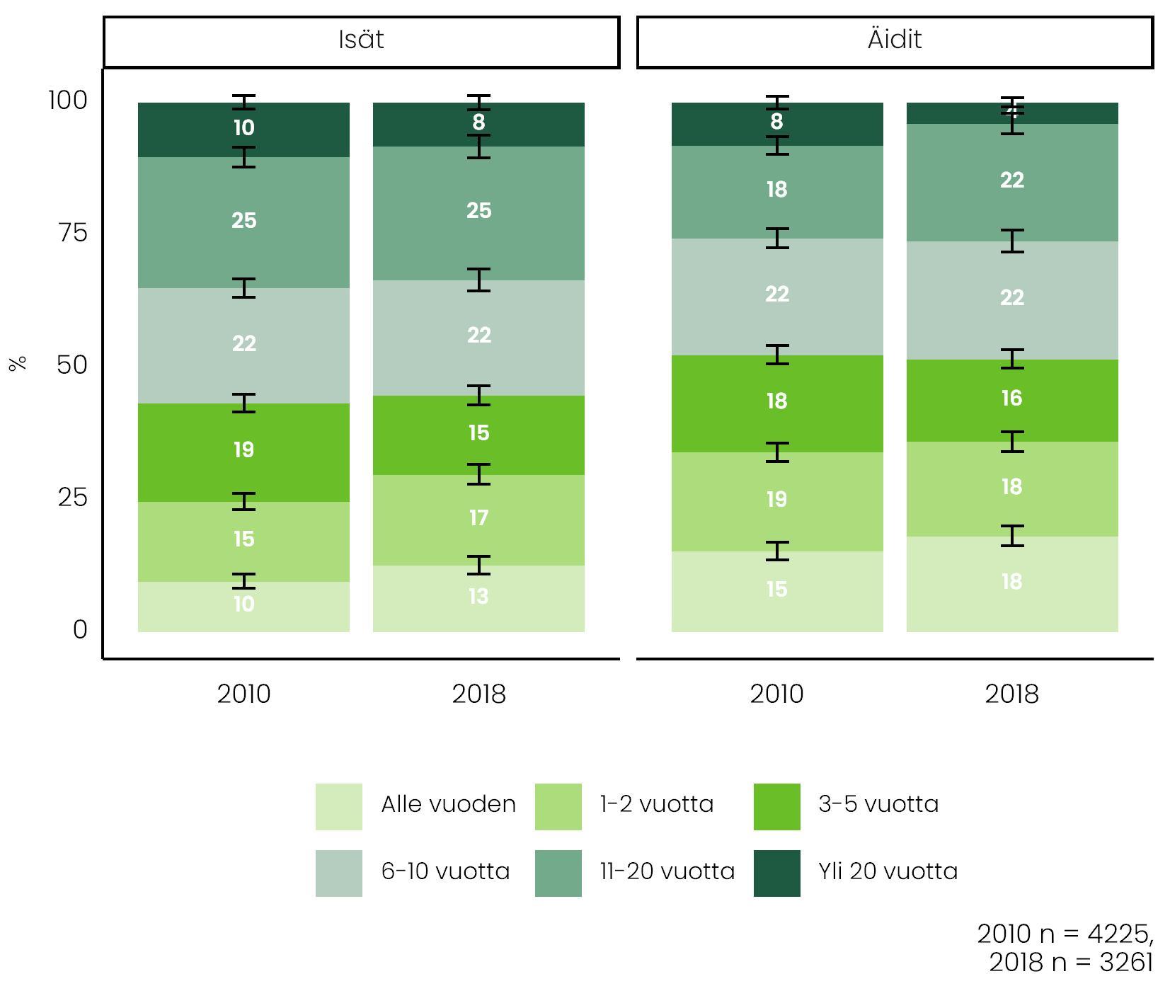 Kuvassa vertaillaan äitien ja isien työsuhteiden kestoa vuosina 2010 ja 2018. Lyhyemmät työsuhteet ovat yleistynyt molemmissa ryhmissä.