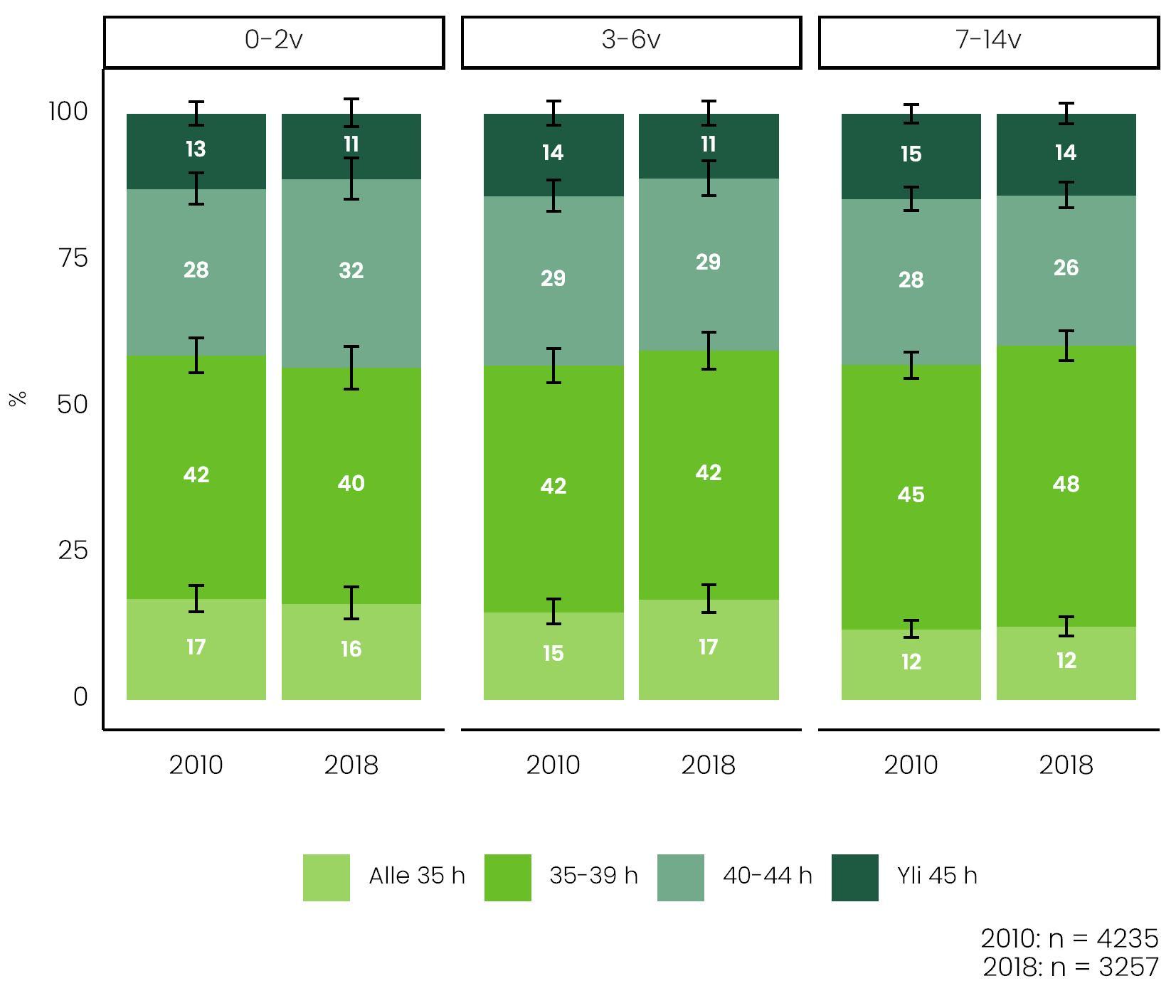 Kuvio 18 Kuvassa näkyy viikkotyöajat nuorimman lapsen iän mukaan vuosina 2010 ja 2018. Ryhmien välillä ei ollut suuria eroja työmäärissä.