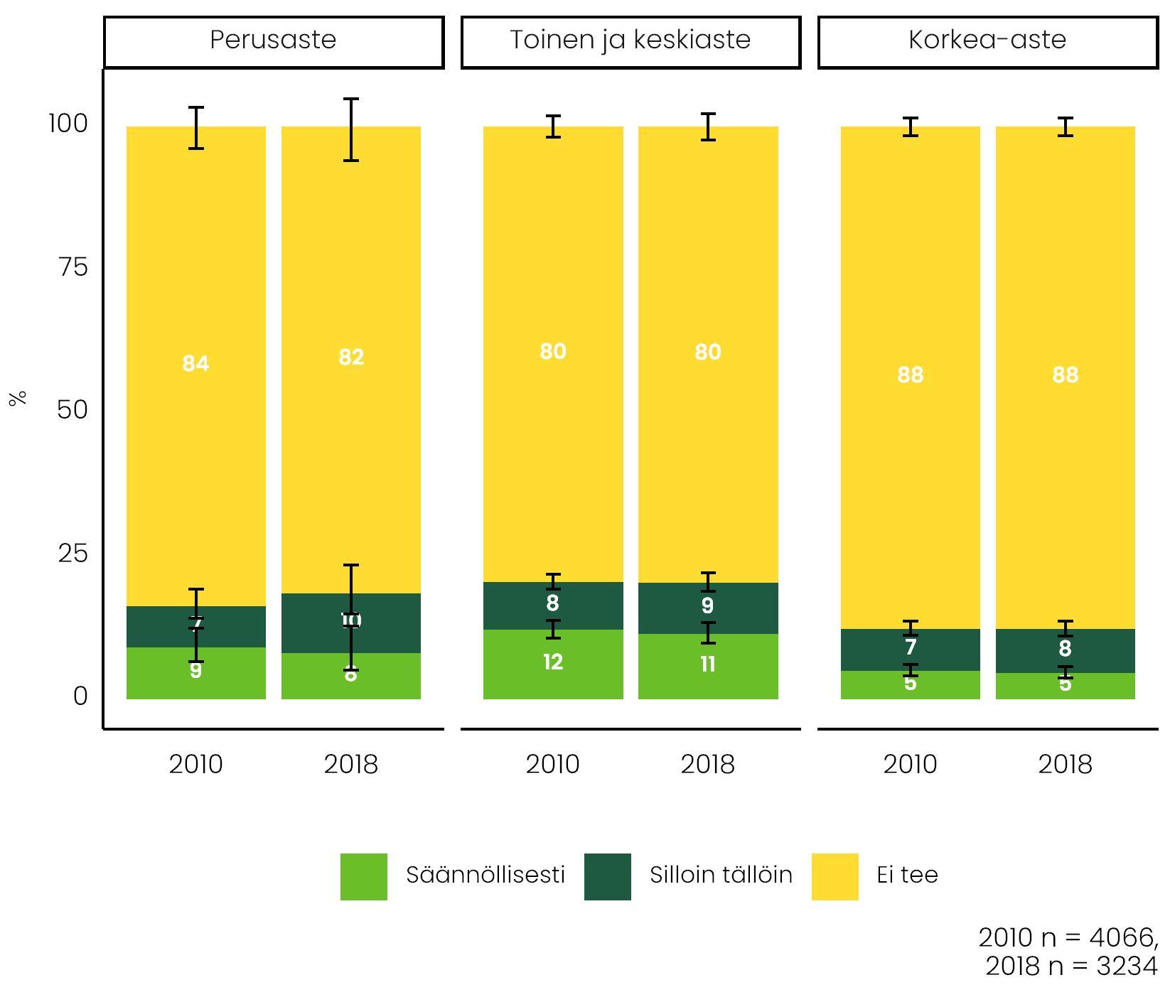 Kuvio näyttää, miten yleisiä yötyöt ovat eri koulutusryhmissä vertailuvuosina 2010 ja 2018. Määrät ovat pysyneet melko tasaisina.