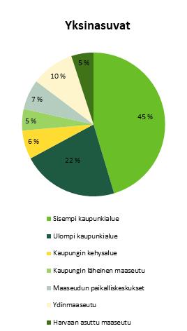 Kuvio 3a, yksinasuvien osuus kaupungeissa ja maaseudulla vuonna 2016. Tärkeimmät löydökset esitelty tekstissä.