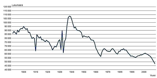 Kuvio 2, elävänä syntyneet Suomessa 1900–2019. Syntyvyys saavutti huippunsa sodan jälkeen ja on laskenut alimmalle tasolle yli sataan vuoteen.