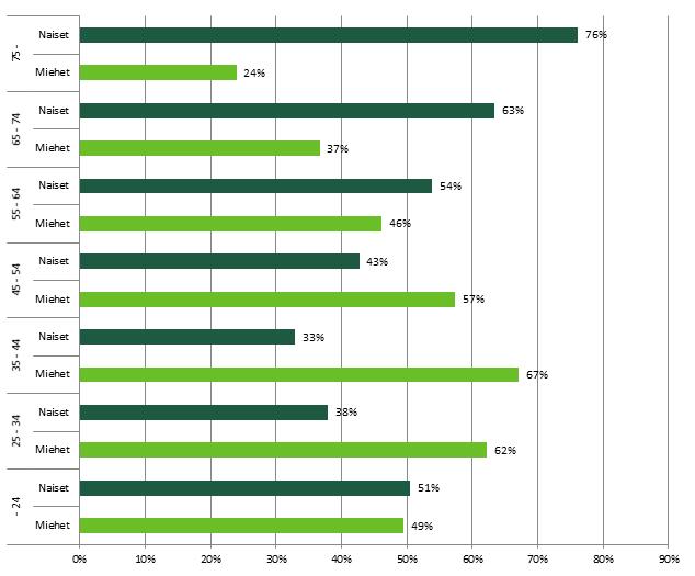Kuvio 4, yksinasuvien miesten ja naisten osuus ikäryhmittäin vuonna 2016. Keskeiset osuudet on esitelty tekstissä.