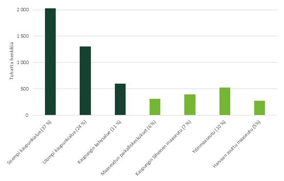 Kuvio 1. Suurin osa Suomen väestöstä (37 %) asuu sisemmillä kaupunkialueilla, 24 % ulommilla kaupunkialueilla ja 11 % niiden kehysalueilla.
