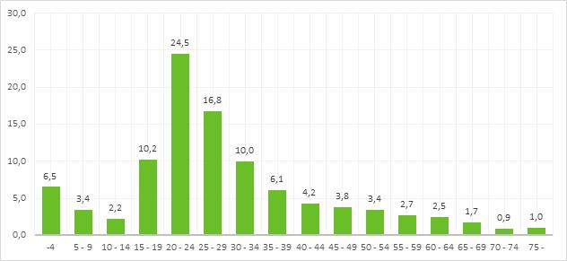 Kuvio 2 näyttää kuntien välisten muuttojen osuuden ikäryhmittäin. Vuosina 2010–2018 eniten muuttivat 20–24-vuotiaat nuoret aikuiset.
