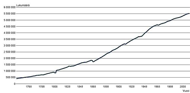 Kuvio 3, Suomen väestönkasvu 1700-luvun puolivälistä. Suomen väkiluku on kasvanut tasaisesti vuosisatojen saatossa ja koko 1900-luvunkin.