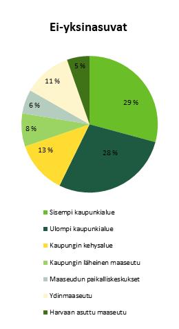 Kuvio 3b, ei-yksinasuvien osuus kaupungeissa ja maaseudulla vuonna 2016. Tärkeimmät tiedot esitelty tekstissä.