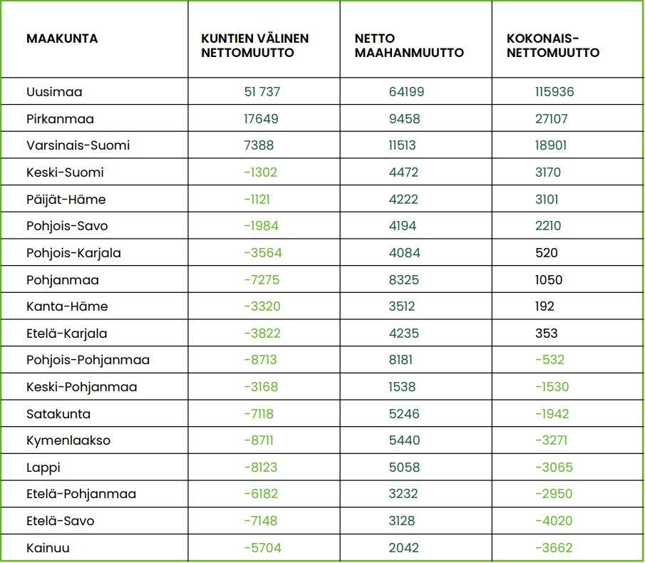 Taulukko 1, maakuntien välinen nettomuutto, nettomaahanmuutto ja kokonaisnettomuutto vuosina 2010–2019. Tiedot ovat tekstissä.