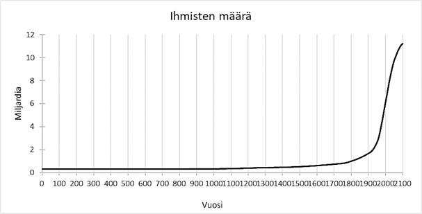 Kuvio 1, ihmisten määrä globaalisti 0–2100. Maailman väestömäärä on kasvanut räjähdysmäisesti 1900-luvulla.
