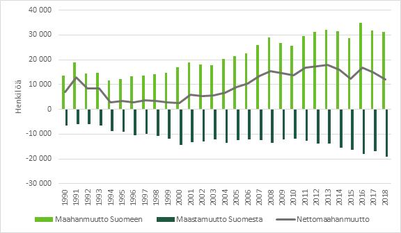 Kuvio 1 näyttää maahanmuuton, maastamuuton ja nettomaahanmuuton määrän Suomessa vuosien 1990 ja 2018 välillä. Luvut on avattu tekstissä.
