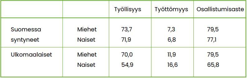 Taulukko 1 kertoo Suomessa syntyneiden ja ulkomaalaisten työmarkkina-aseman vuonna 2018. Luvut avataan tekstissä.