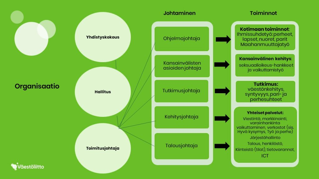 Väestöliiton organisaatiokaavio.