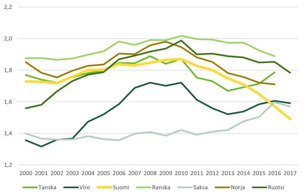 Vertailussa kokonaishedelmällisyyden kehitys 2000-luvun Suomessa, Tanskassa, Virossa, Ranskassa, Saksassa, Norjassa ja Ruotsissa.