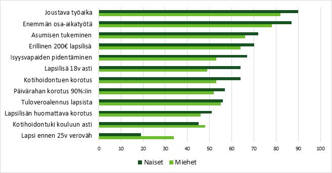 Kuvio 10. Suomalaiset kokevat joustavan työajan ja osa-aikatyön mahdollisuudet tärkeimpinä perhepoliittisina toimenpiteitä.