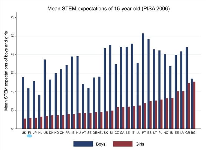Vuoden 2006 kuva keskiarvoisista odotuksista STEM-aloille suuntautumisesta tytöillä ja pojilla.