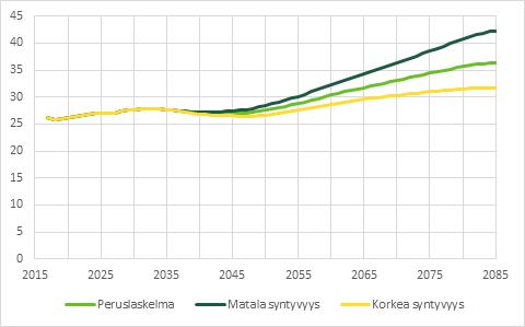 Matalan syntyvyyden laskelmassa TyEL-menot olisivat vuonna 2085 42 % palkkasummasta. Korkealla syntyvyydellä ne olisivat 32 %.