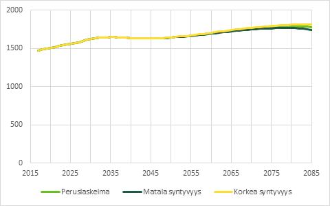Korkean syntyvyyden laskelmassa eläkkeensaajien lukumäärä kasvaa korkeammaksi kuin kahdessa muussa skenaariossa.