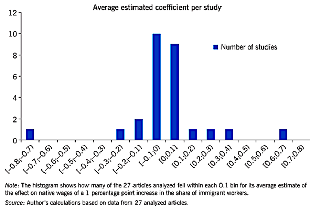 Kuvio 6, tutkimusartikkeleiden lukumäärä maahanmuuton palkkavaikutusarvion mukaan. Valtaosassa vaikutukset ovat nollan molemmilla puolin.