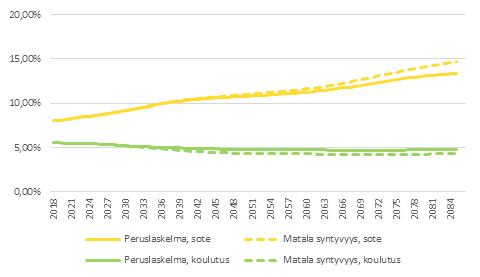 Kuvio 9 näyttää syntyvyyden vaikutuksen koulutus- ja sotemenoihin suhteessa BKT:hen. Tiedot on avattu tekstiin.