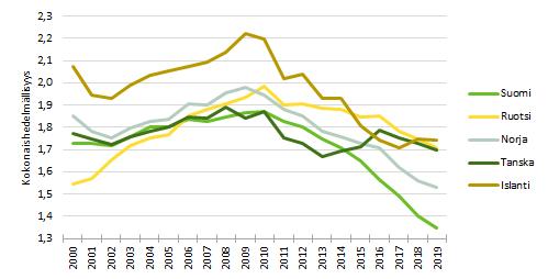 Pohjoismaiden vertailu näyttää, että kaikissa maissa kokonaishedelmällisyys on laskenut 2010-luvulla, mutta Suomessa luku on pienin.