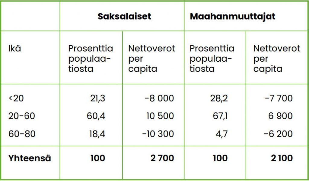 Nettoverot per capita ovat suurimmillaan 20–60-vuotiaiden keskuudessa, mutta 60–80-vuotiaiden ikäryhmässä syntyy myös eniten miinusta.