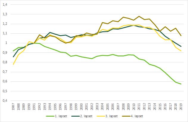 Kuvio näyttää lapsilukujen muutoksen vuodesta 1987 nykypäivään. Esikoisia on saatu merkittävästi vähemmän 2010-luvulla.