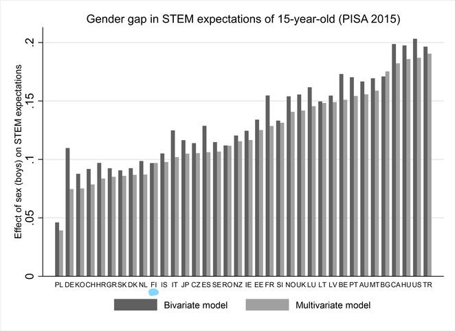 Sukupuoli ero STEM-ammattitoiveissa, tiedot tekstissä.