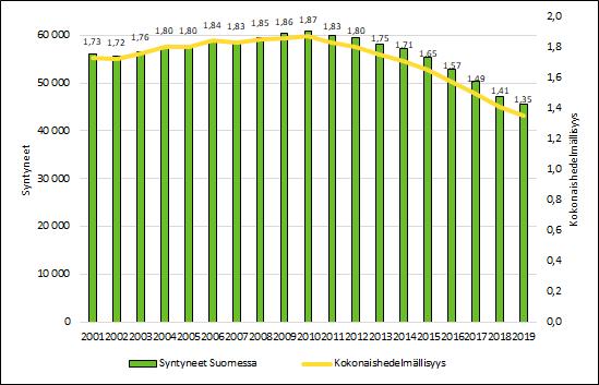 Kuvio 1 näyttää syntyvyyden laskun vuodesta 2001 tähän päivään. Vuonna 2010 kokonaishedelmällisyysluku oli 1,87, mutta vuonna 2019 se oli 1,35.