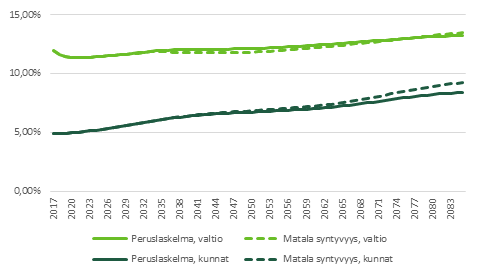 Kuvio 8 näyttää syntyvyyden vaikutuksen valtion ja kuntien ikäsidonnaisiin menoihin suhteessa BKT:hen. Tiedot on avattu leipätekstissä.