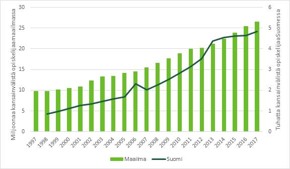 Kuvio 12 näyttää kansainvälisten opiskelijoiden määrän maailmassa sekä Suomen korkeakouluissa. Tärkeimmät luvut on avattu tekstiin.