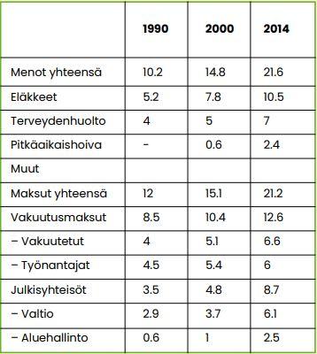 Taulukko 1 näyttää sosiaalimenojen nousun Japanissa vuoden 1990 10,2 prosentista 21,6 prosenttiin vuonna 2014.