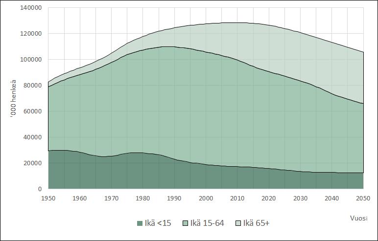 Kuvio 1 näyttää Japanin väestökehityksen vuosina 1950–2020. Ikäluokkien osuudet on selitetty leipätekstissä.